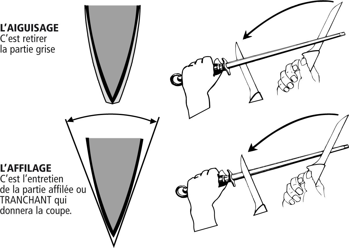 Comment aiguiser son couteau laguiole fontenille pataud for Aiguiser couteau cuisine